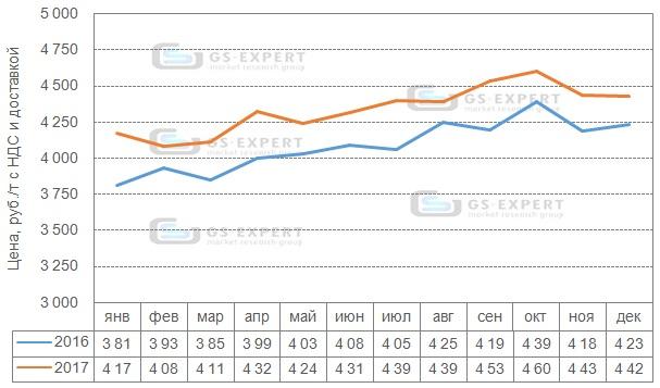 Помесячная динамика цен приобретения цемента подрядными организациями в 2016-2017 гг., руб./т