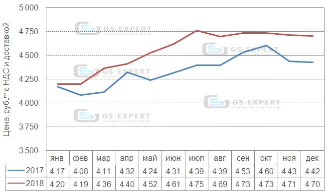 Помесячная динамика цен приобретения цемента подрядными организациями в 2017-2018 гг., руб./т