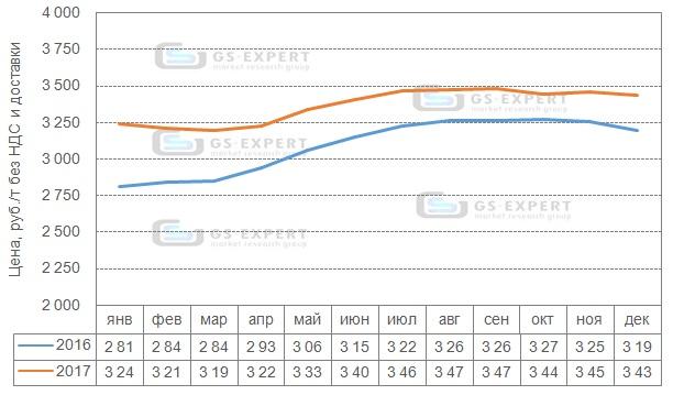 Помесячная динамика цен производителей на цемент в 2016-2017 гг., руб./т