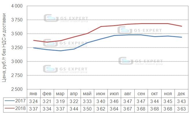 Помесячная динамика цен производителей на цемент в 2017-2018 гг., руб./т