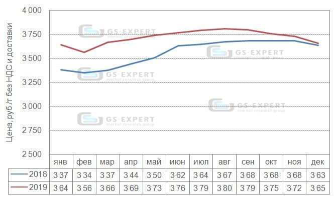 Помесячная динамика цен производителей на цемент в 2018-2019 гг., руб./т