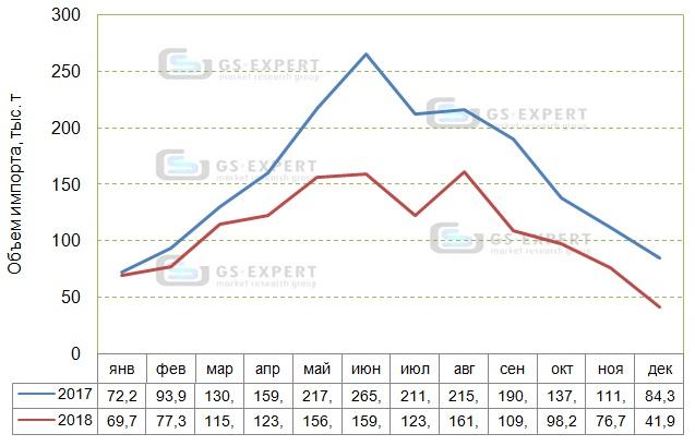 Помесячная динамика импорта цемента в 2017-2018 гг., тыс. т